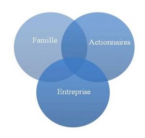 Family Business graphe